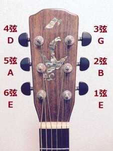 ギターヘッド弦の呼び方